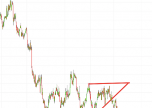 Popular ascending triangle trading pattern