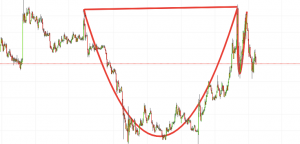 Popular cup and handle trading pattern