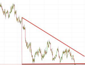 Popular descending triangle trading pattern