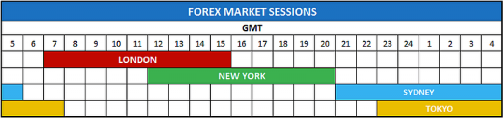 formation au trading spéculatif sur le forex débutant tutoriel de trading forex 2020
