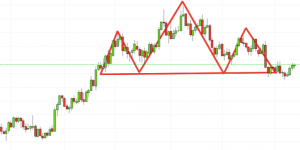 Popular head and shoulders trading pattern