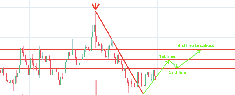 Popular breakout trading strategy