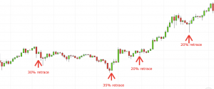Popular trading patterns showing little to no retracement