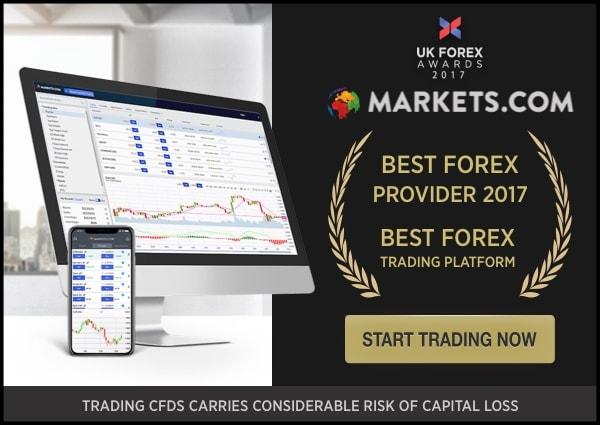 Markets.com Awards