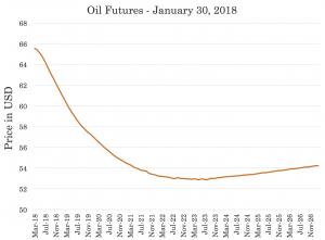 oil backwardation