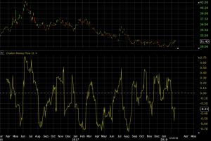 chaikin money flow indicator