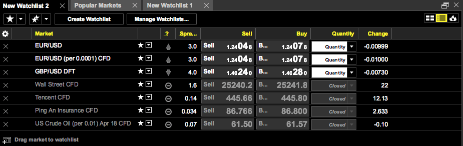 Day trading with City Index market watch lists