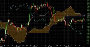 ichimoku cloud indicator