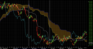 ichimoku cloud trade