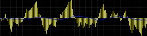 klinger volume historgram