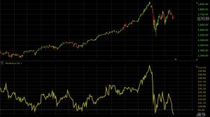 momentum indicator technical analysis