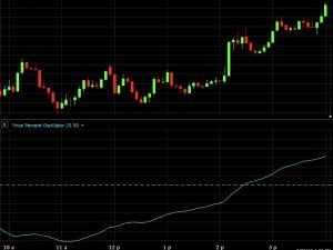 price percent oscillator indicator