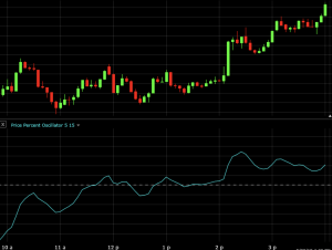price percent oscillator strategy