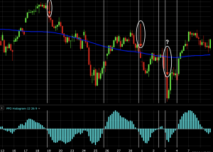 price percent oscillator trading