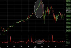 price-volume trend