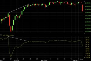 volume-price trend indicator