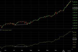 price volume trend