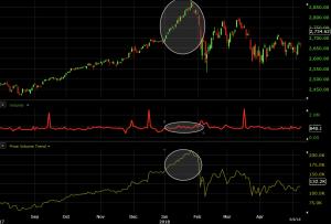 price-volume trend indicator