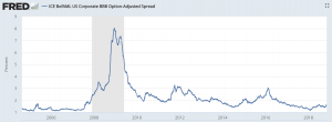 credit spread widening