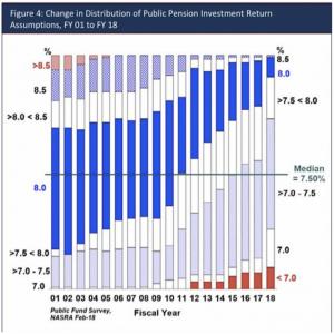 financial asset returns