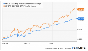 Buy write option strategy