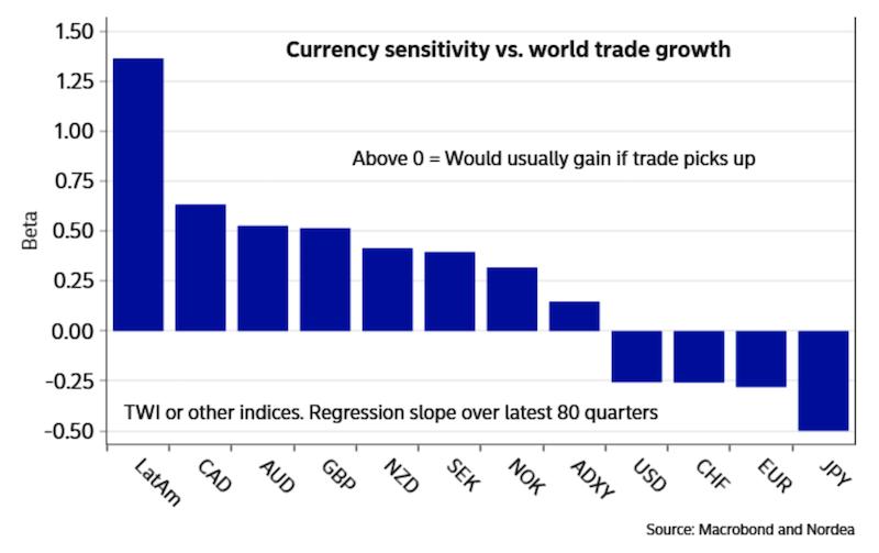Trade Conflict