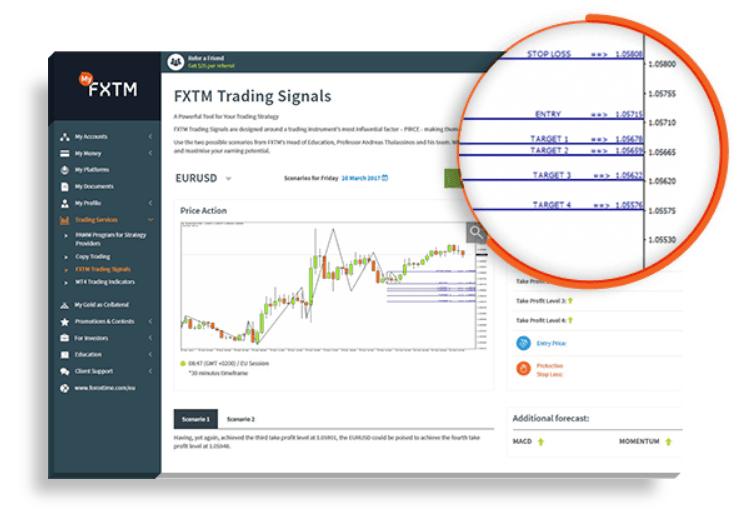 FXTM Trading Signals