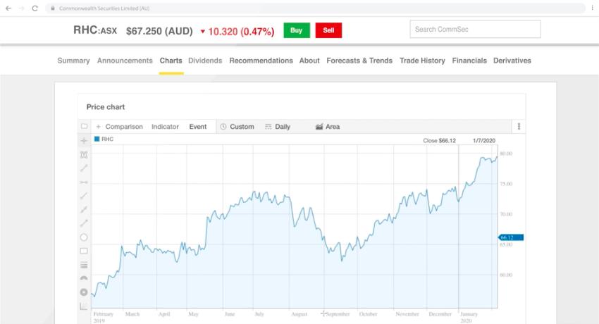 commsec bitcoin trading